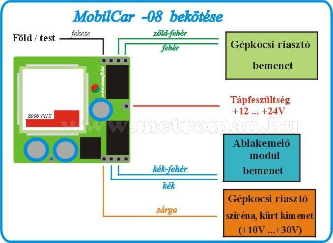 GSM hívó és vezérlő modul autóriasztóhoz, Mobilcar-8D