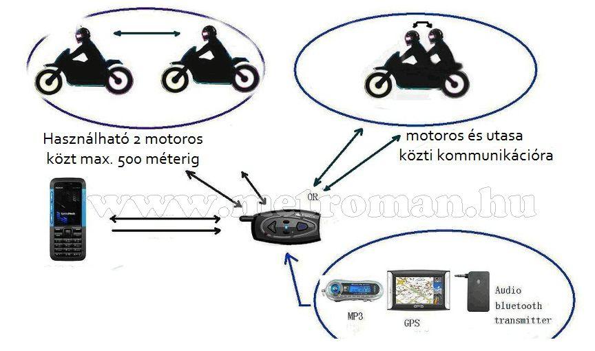 Motoros Bluetooth bukósisak kihangosító és headszett, Mlogic V2-500