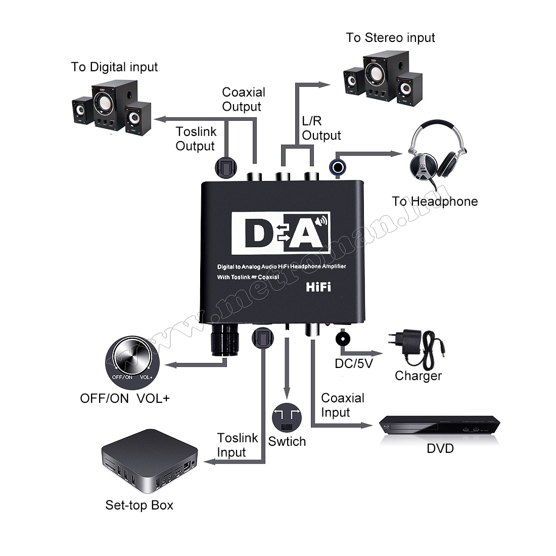 Digitális-analóg audió átalakító erősített fejhallgató kimenettel MM6623