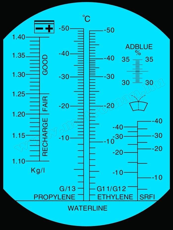 Refraktométer, optikai fagyálló, akkusav és AdBlue mérő MF002